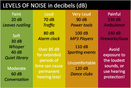 Harmful Noise levels can cause hearing loss